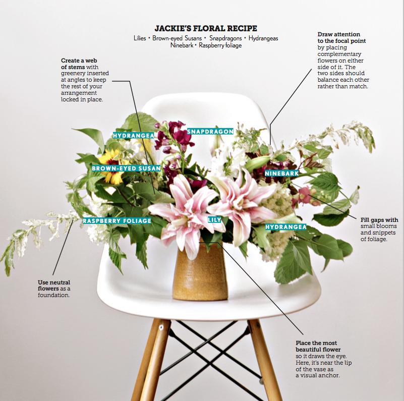 The Secrets Of Dramatic Floral Arrangements Midwest Living